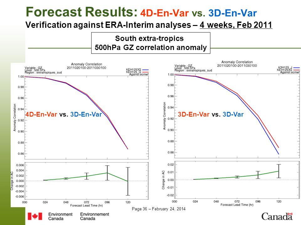 500hPa GZ correlation anomaly