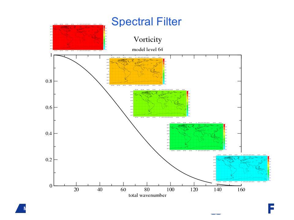 Spectral Filter