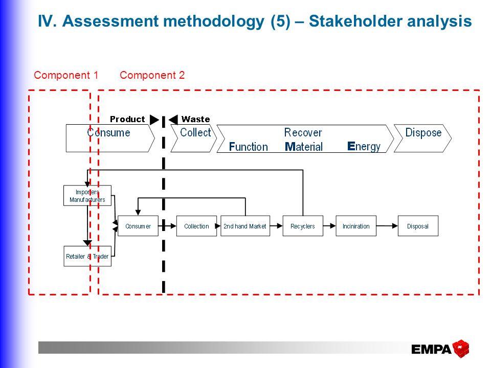 IV. Assessment methodology (5) – Stakeholder analysis