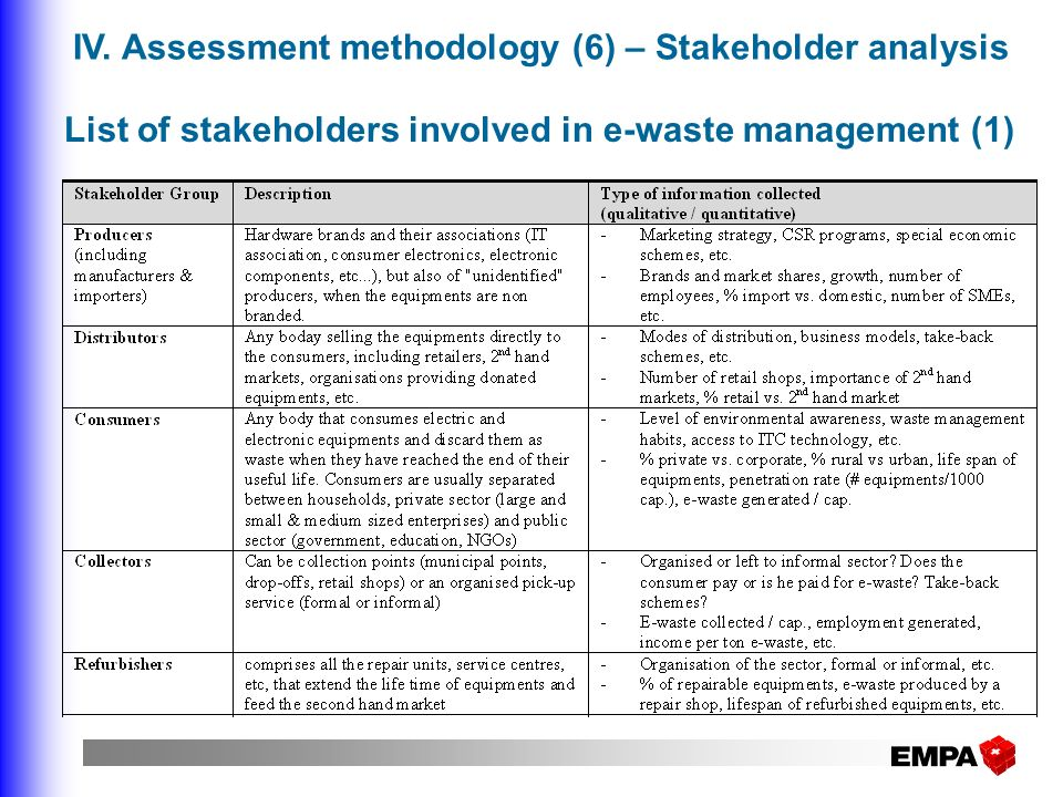List of stakeholders involved in e-waste management (1)