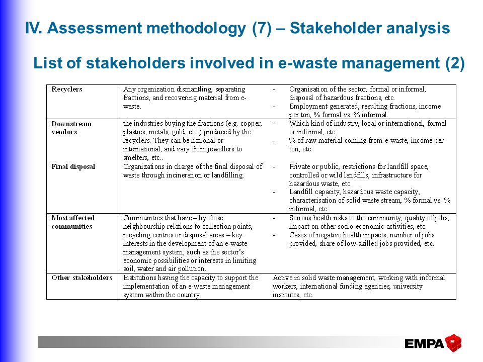 List of stakeholders involved in e-waste management (2)