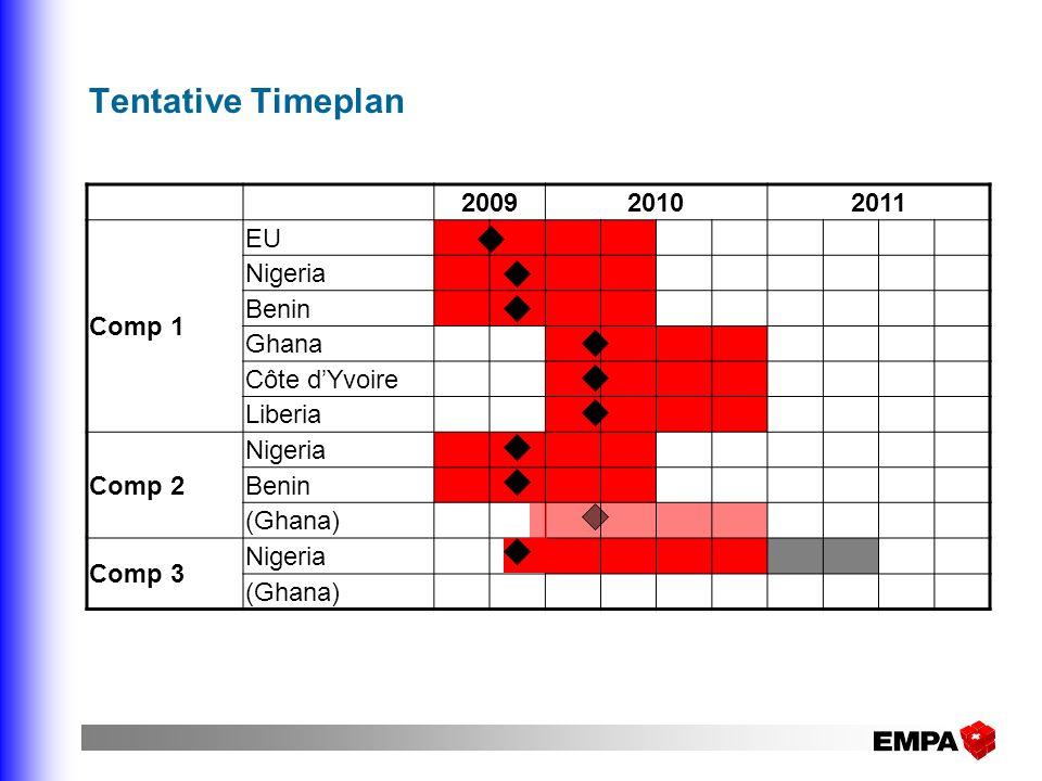 Tentative Timeplan 2009 2010 2011 Comp 1 EU Nigeria Benin Ghana