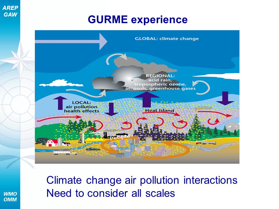 GURME experience Climate change air pollution interactions Need to consider all scales