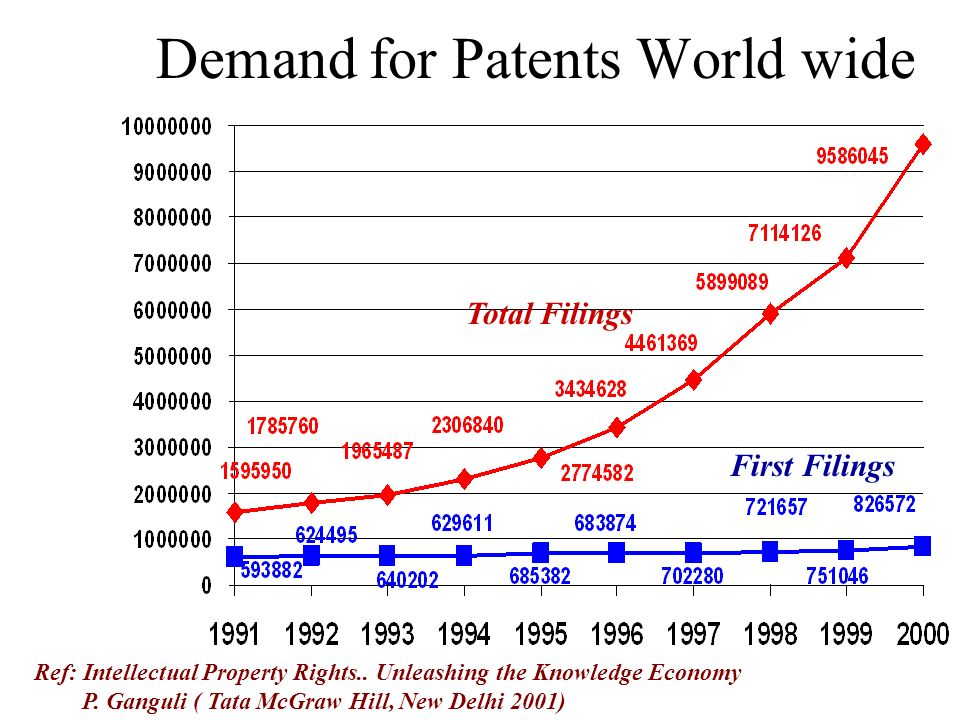 Demand for Patents World wide