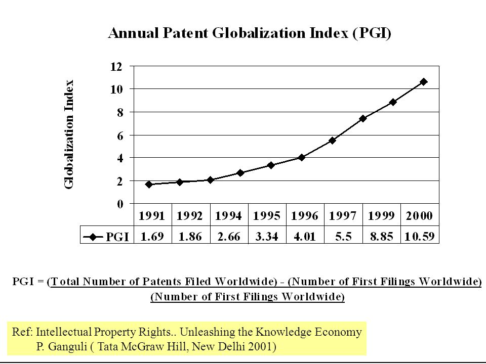 Ref: Intellectual Property Rights.. Unleashing the Knowledge Economy