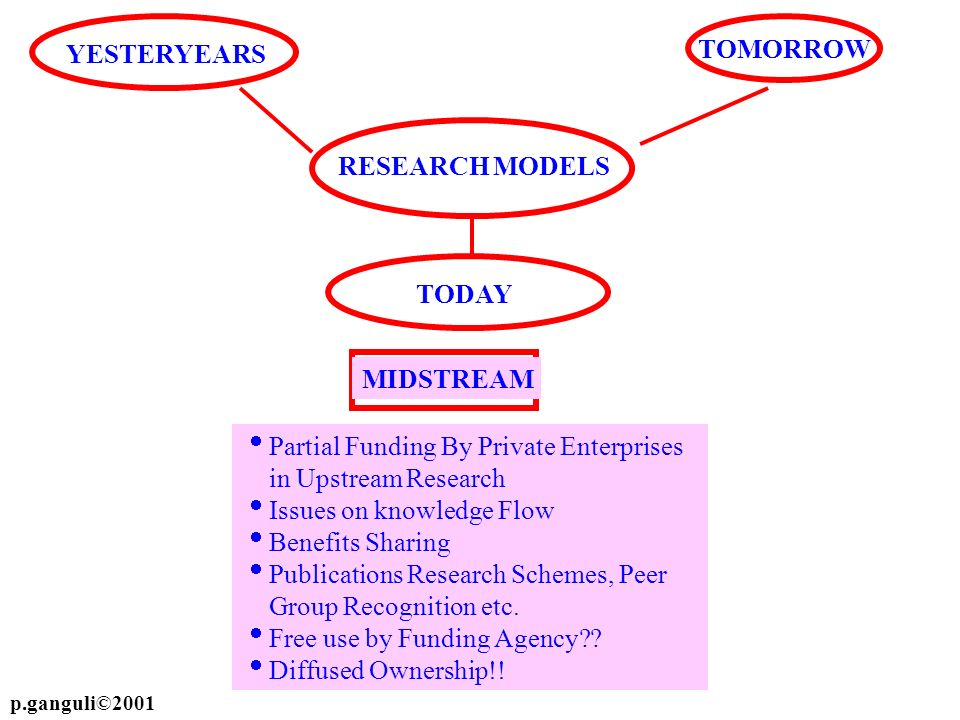 Partial Funding By Private Enterprises in Upstream Research