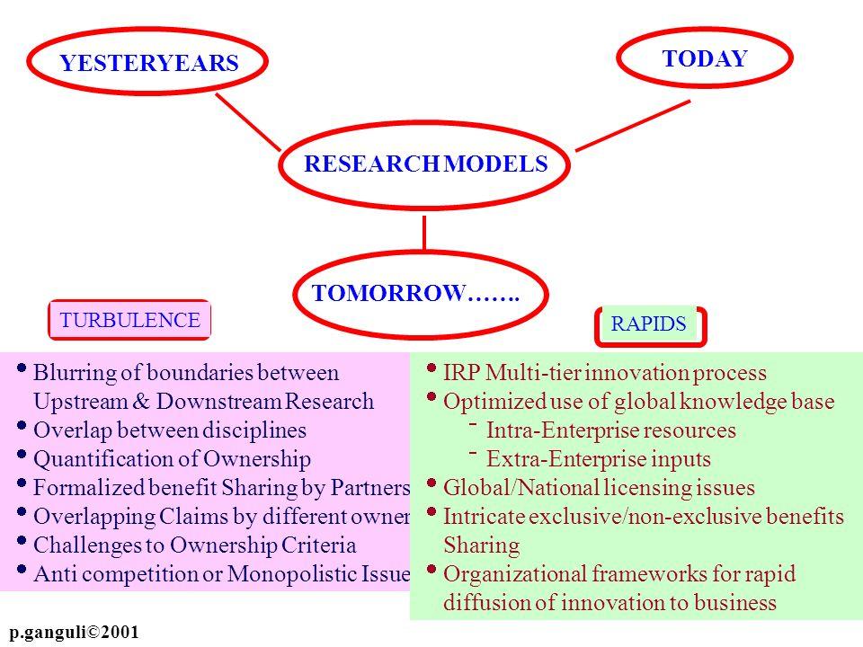 Blurring of boundaries between Upstream & Downstream Research