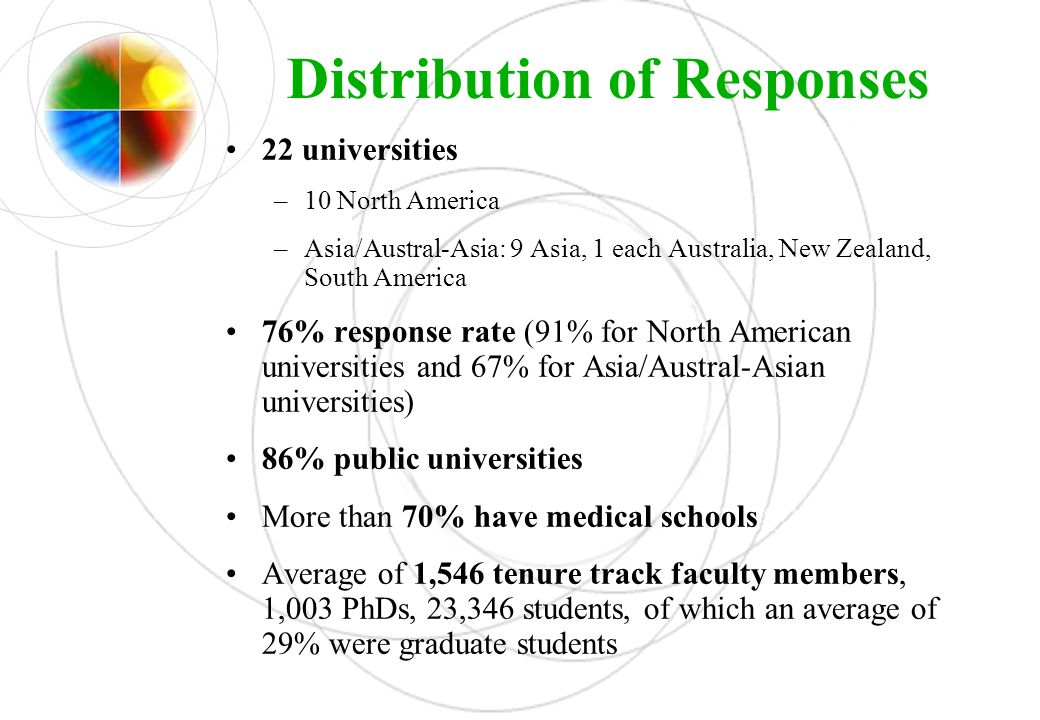 Distribution of Responses