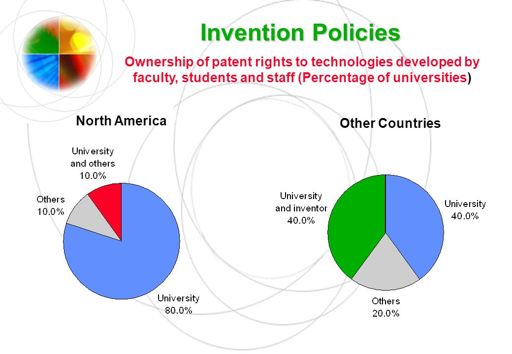 Invention Policies Ownership of patent rights to technologies developed by faculty, students and staff (Percentage of universities)
