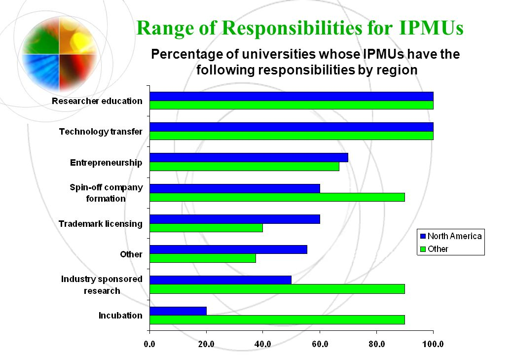Range of Responsibilities for IPMUs
