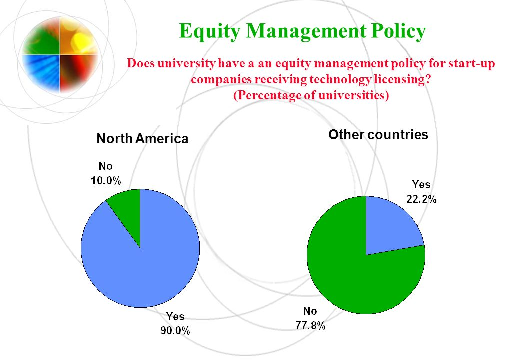 Equity Management Policy