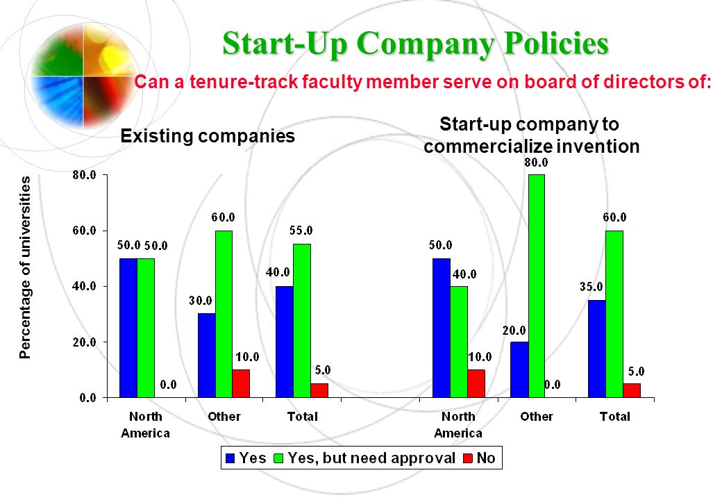 Start-Up Company Policies