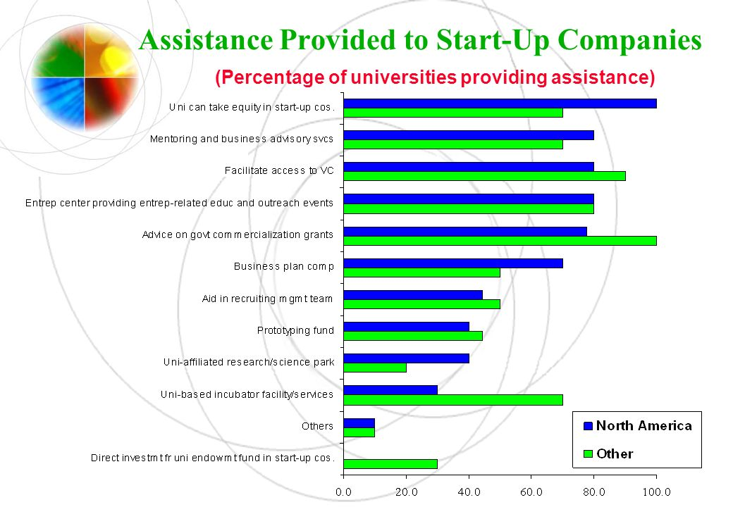 Assistance Provided to Start-Up Companies