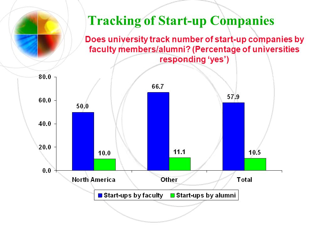 Tracking of Start-up Companies