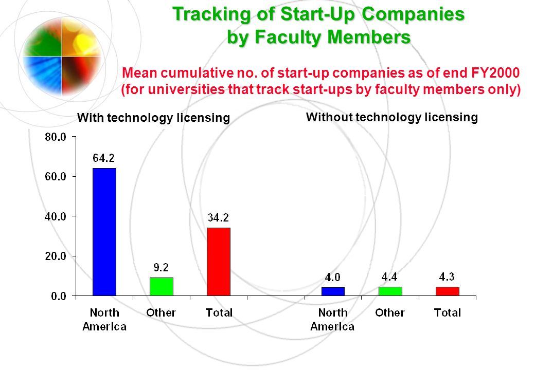 Tracking of Start-Up Companies by Faculty Members