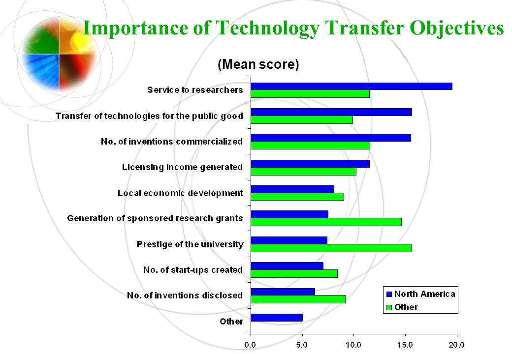 Importance of Technology Transfer Objectives