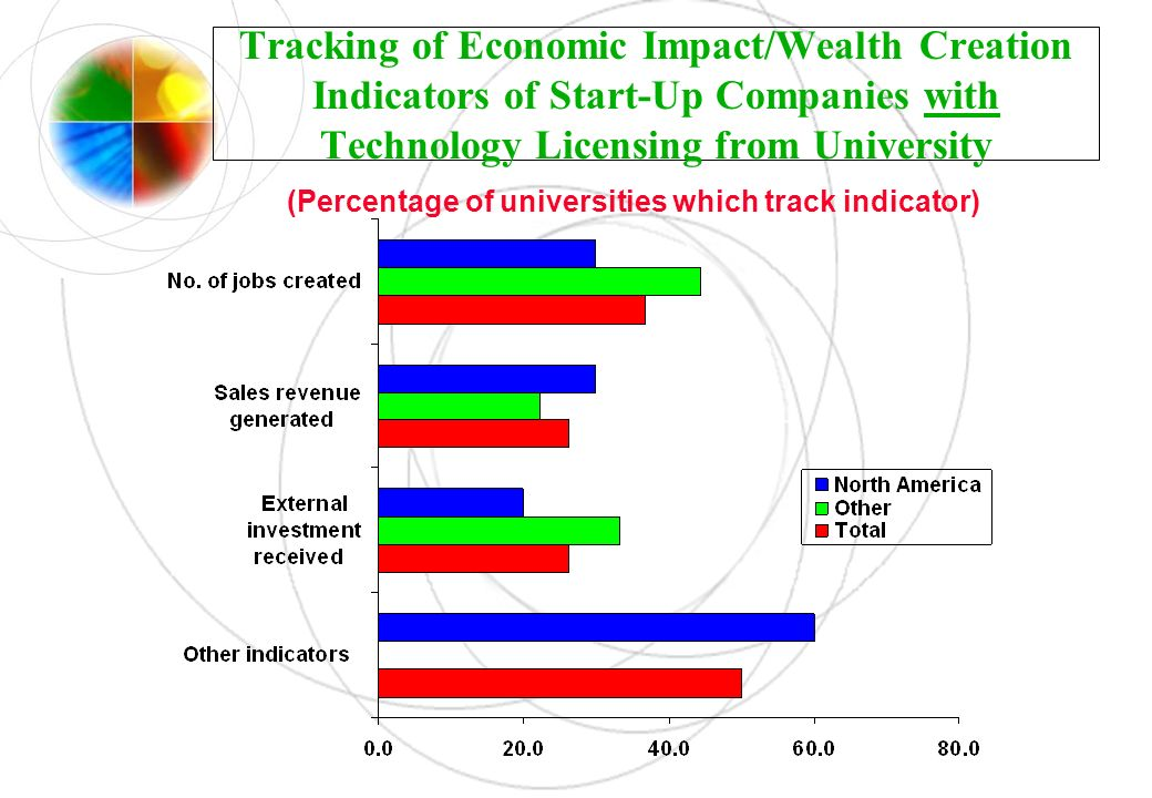 (Percentage of universities which track indicator)