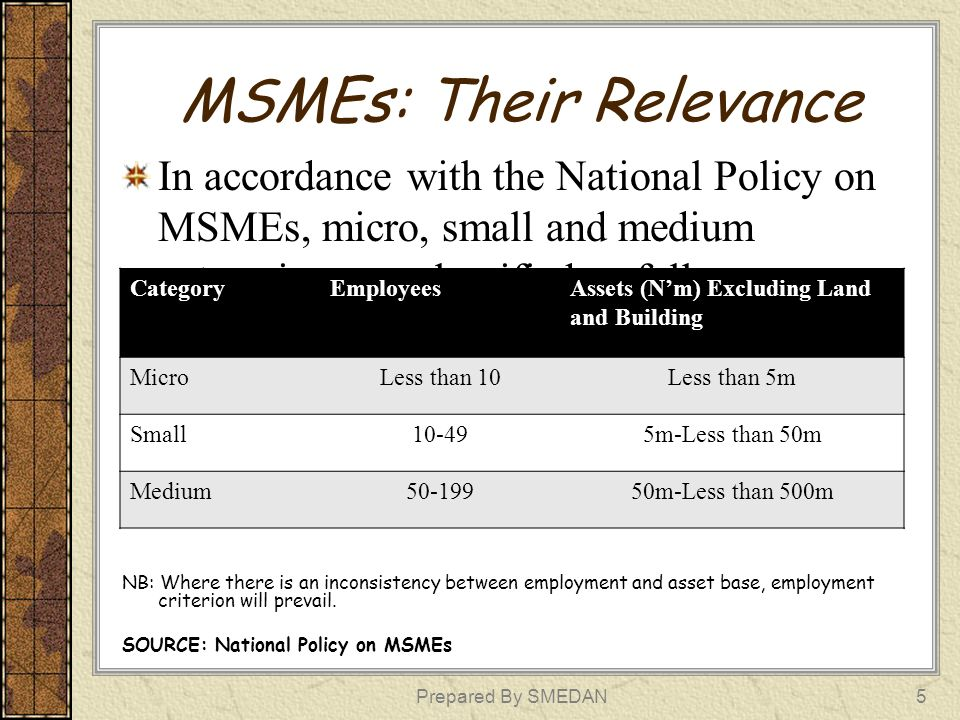 MSMEs: Their Relevance