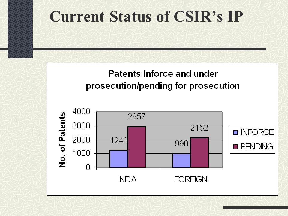Current Status of CSIR's IP
