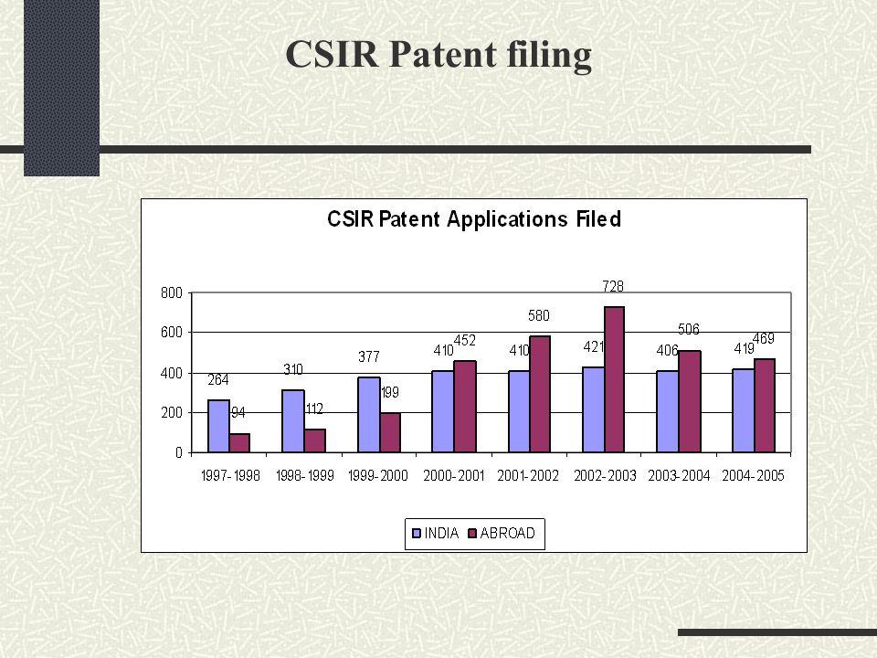 CSIR Patent filing