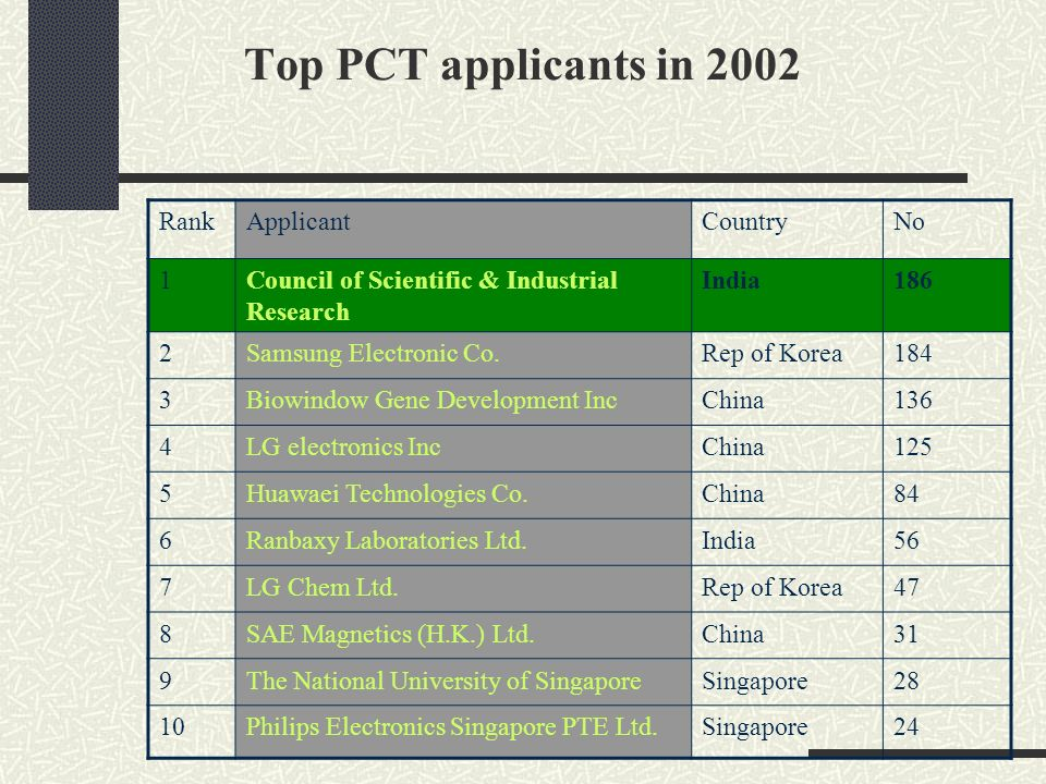 Top PCT applicants in 2002 Rank Applicant Country No 1