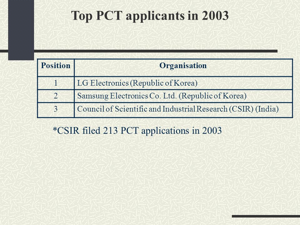 Top PCT applicants in 2003 *CSIR filed 213 PCT applications in 2003