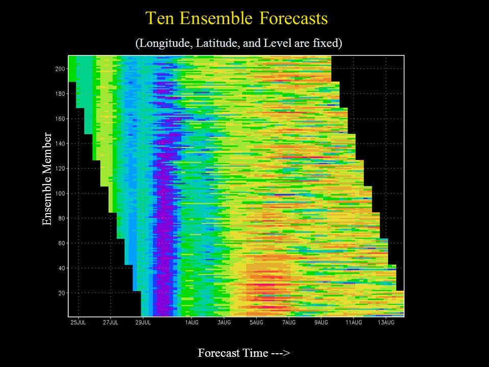 Ten Ensemble Forecasts (Longitude, Latitude, and Level are fixed)