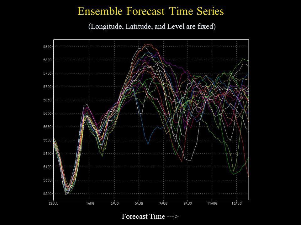 Ensemble Forecast Time Series (Longitude, Latitude, and Level are fixed)