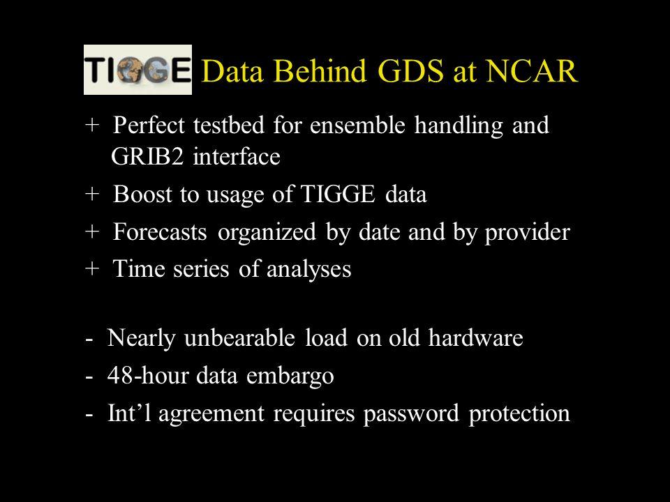 TIGGE Data Behind GDS at NCAR