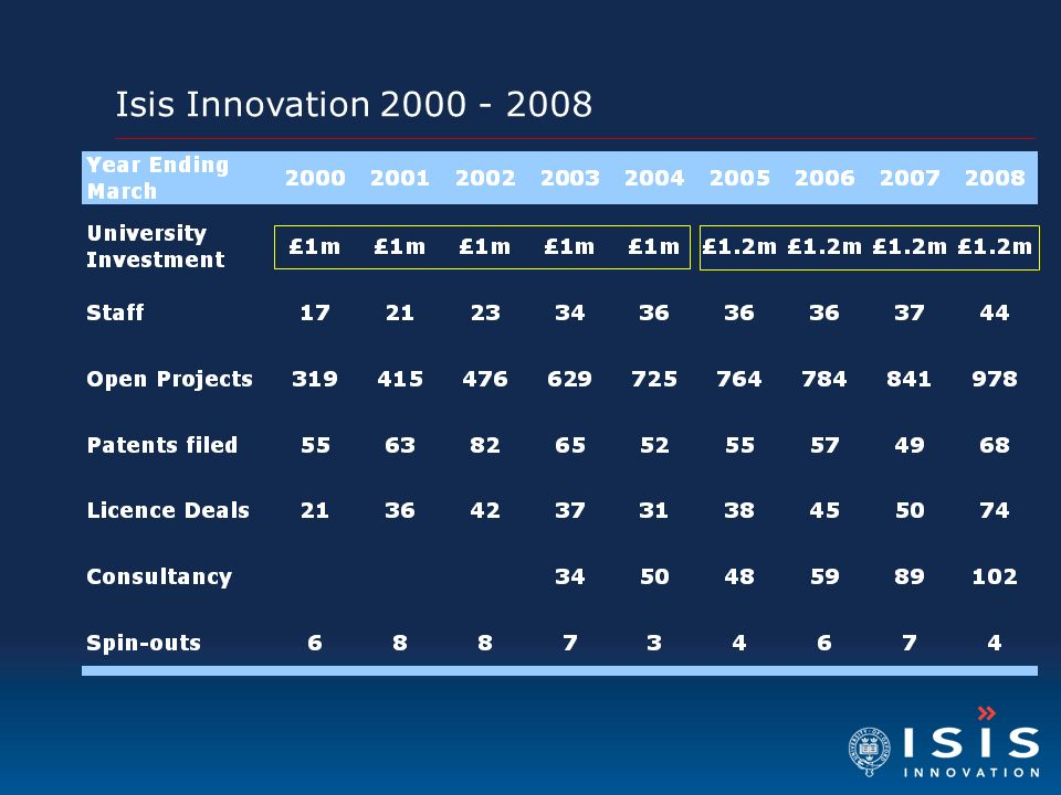 Isis Innovation 2000 - 2008