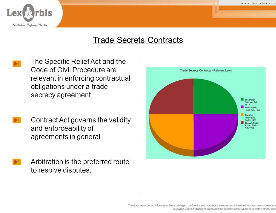 Trade Secrets Contracts