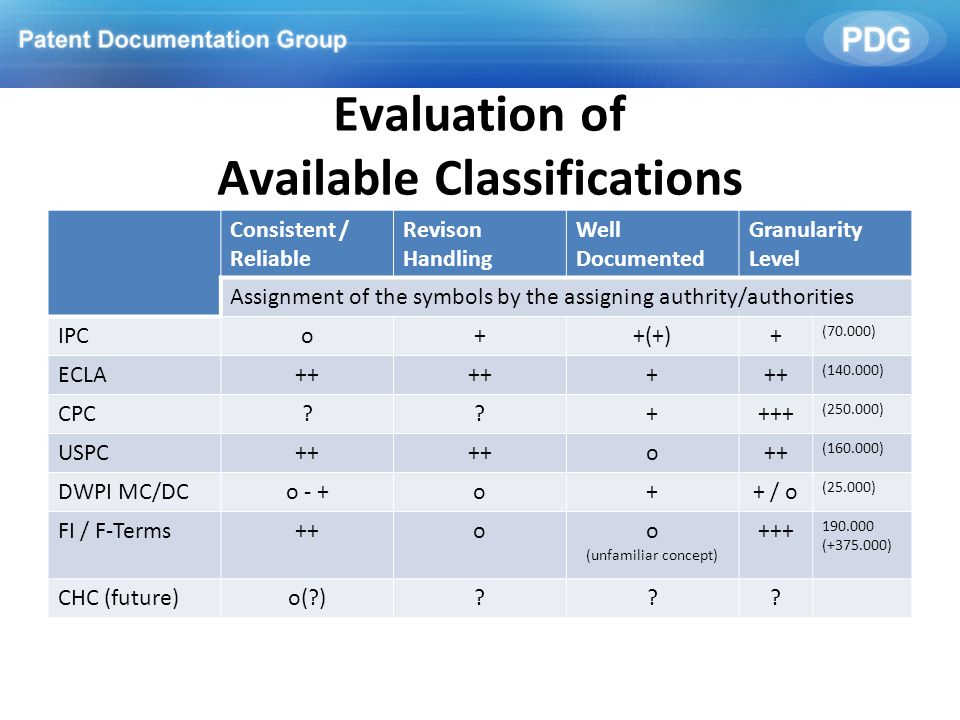 Available Classifications