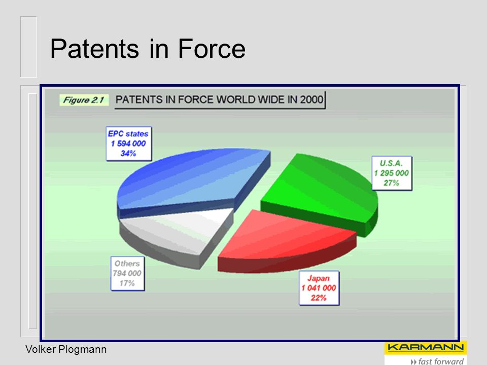 Patents in Force Volker Plogmann