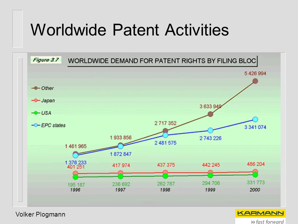 Worldwide Patent Activities