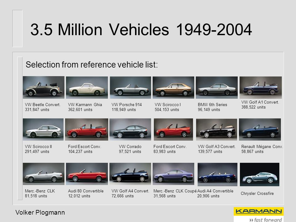 3.5 Million Vehicles 1949-2004 Selection from reference vehicle list: