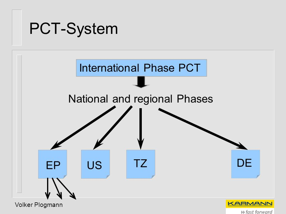 PCT-System International Phase PCT National and regional Phases TZ DE