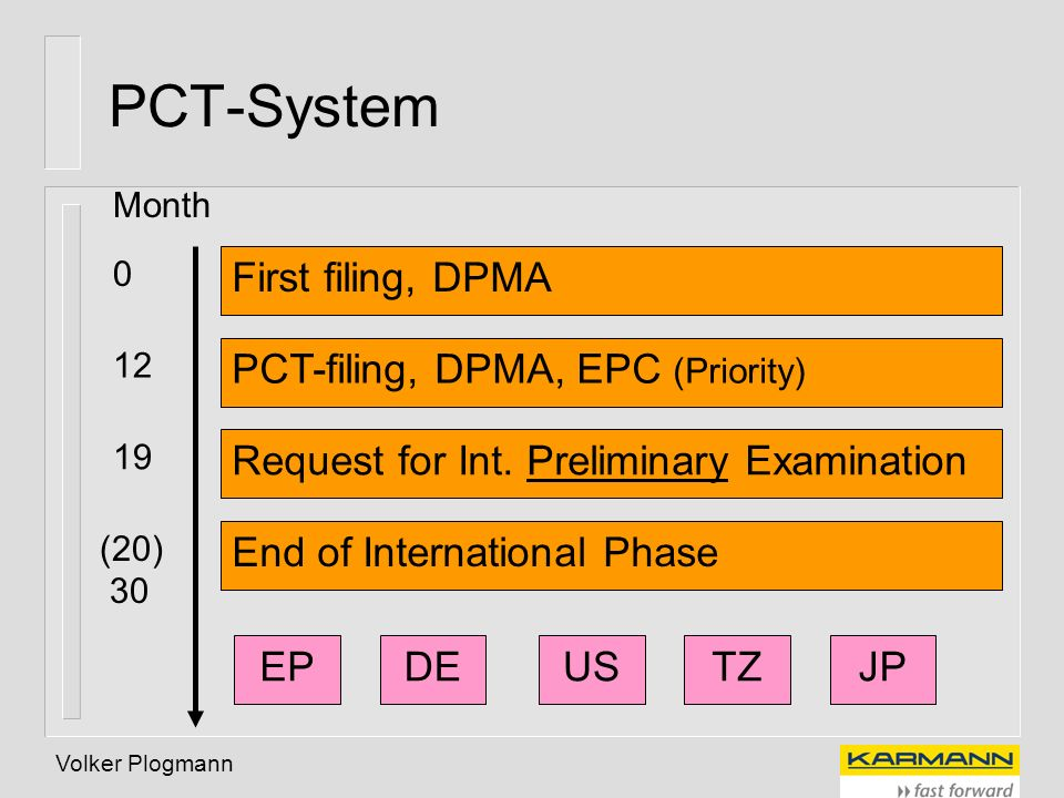 PCT-System First filing, DPMA PCT-filing, DPMA, EPC (Priority)