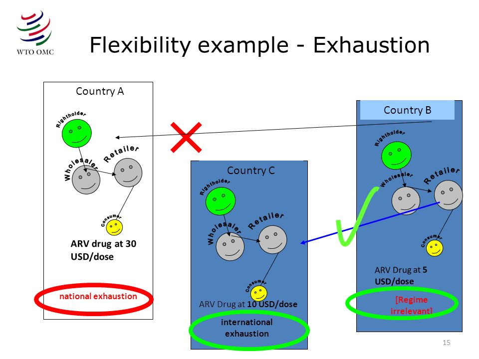 Flexibility example - Exhaustion