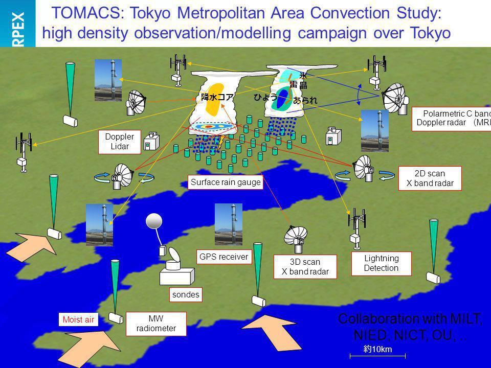 TOMACS: Tokyo Metropolitan Area Convection Study: