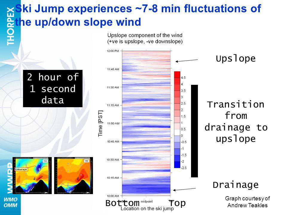 Ski Jump experiences ~7-8 min fluctuations of the up/down slope wind