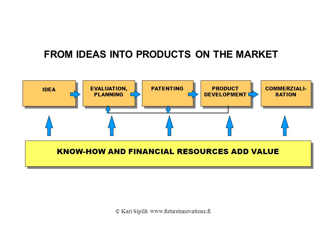 FROM IDEAS INTO PRODUCTS ON THE MARKET