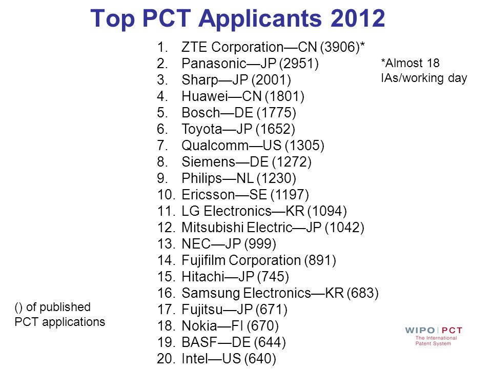 Top PCT Applicants 2012 ZTE Corporation—CN (3906)* Panasonic—JP (2951)