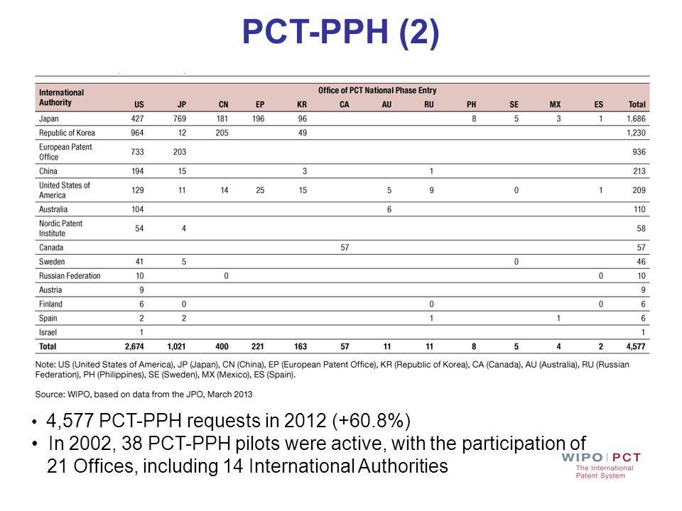 PCT-PPH (2) 4,577 PCT-PPH requests in 2012 (+60.8%) In 2002, 38 PCT-PPH pilots were active, with the participation of.