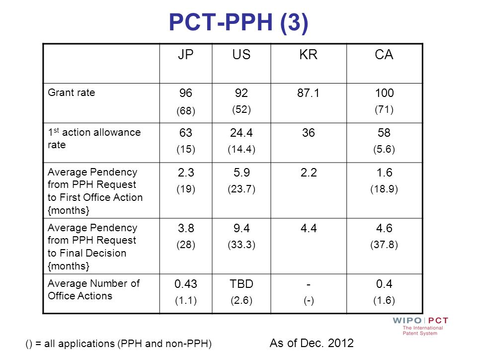 PCT-PPH (3)JP. US. KR. CA. Grant rate. 96. (68) 92. (52) 87.1. 100. (71) 1st action allowance rate.