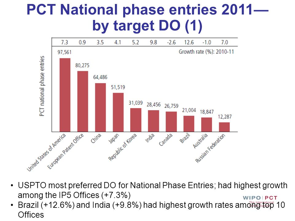 PCT National phase entries 2011—by target DO (1)