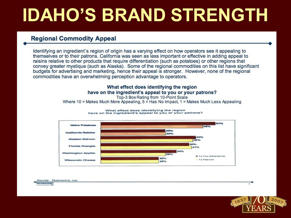IDAHO'S BRAND STRENGTH