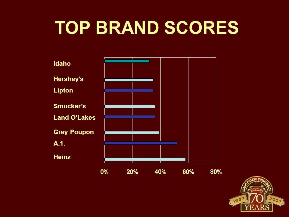 TOP BRAND SCORES Idaho Hershey's Lipton Smucker's Land O'Lakes Grey Poupon A.1. Heinz