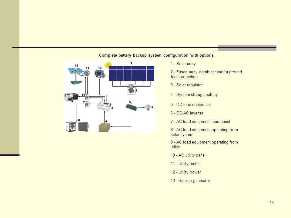 Complete battery backup system configuration with options