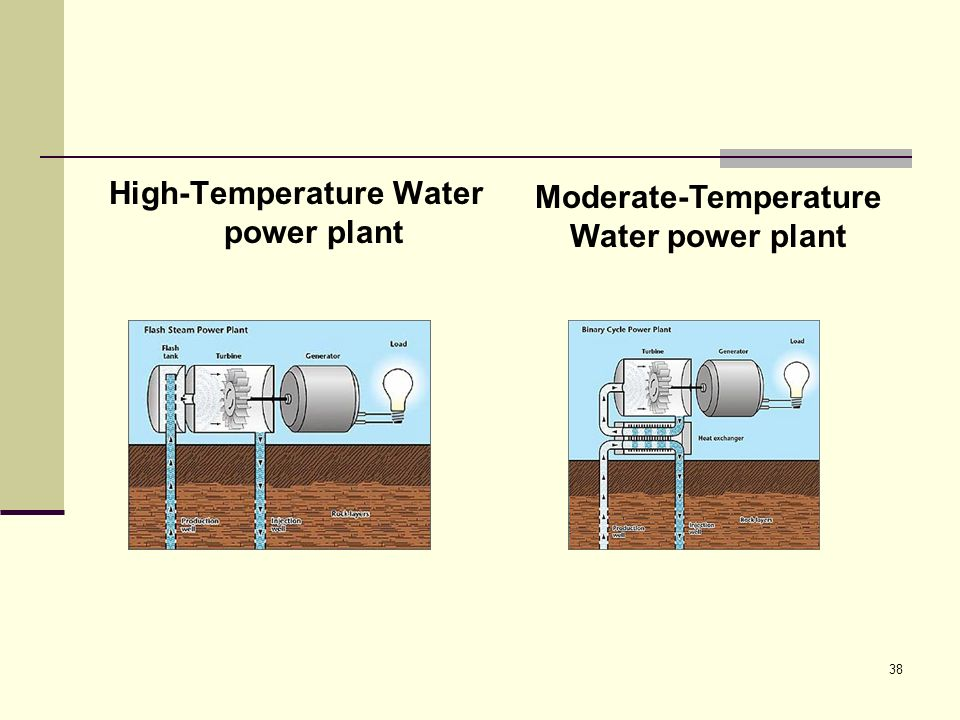 High-Temperature Water power plant