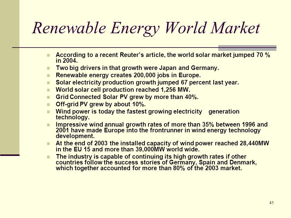 Renewable Energy World Market